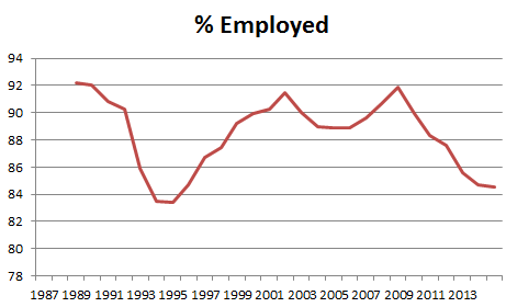 percent of law school grads employed
