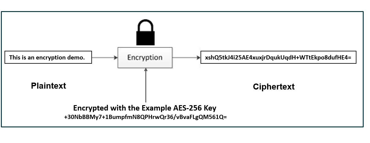 Decrypting Encryption 2